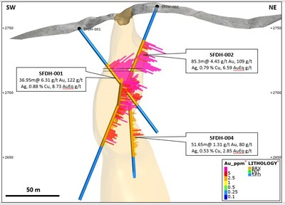 Figure 8: Cross section of drilling at the San Francisco de Los Andes breccia pipe. Mineralisation remains open at depth. (CNW Group/Turmalina Metals Corp.)