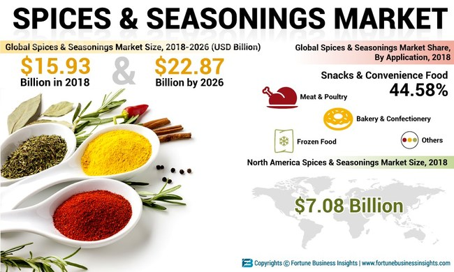 Spices & Seasonings Market Analysis, Insights and Forecast, 2015-2026