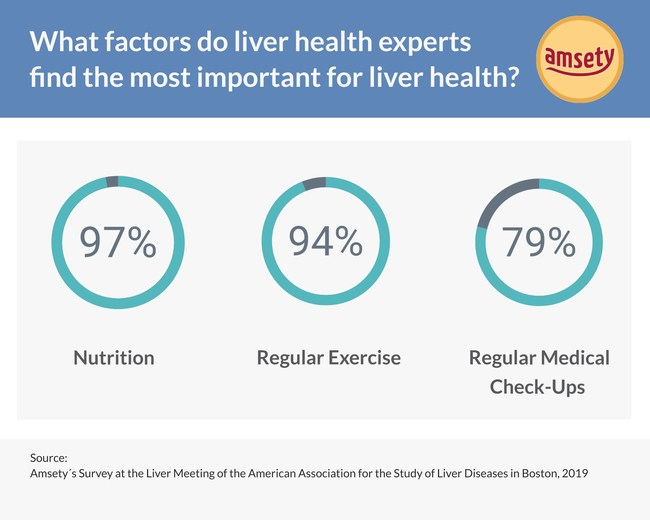 Amsety´s Survey: The most important factors for liver health.
