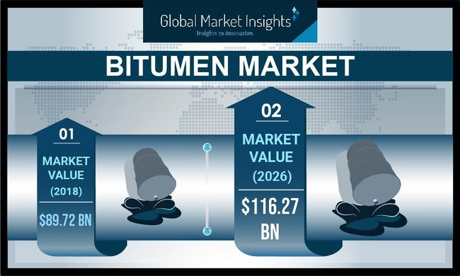 Bitumen Market revenue is expected to register around a 4% CAGR up to 2026, propelled by the growing utilization of bitumen in industrial roofing applications.