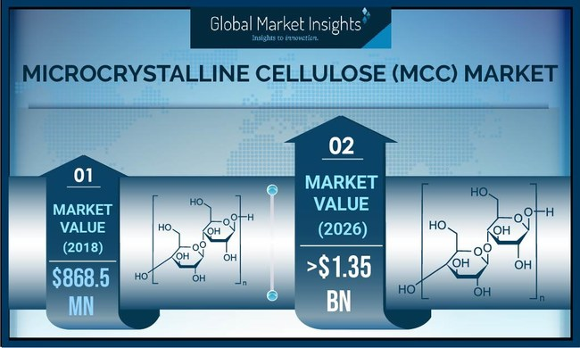 Microcrystalline Cellulose (MCC) Market size estimated to cross USD 1.35 billion by 2026; according to a new research report by Global Market Insights, Inc.