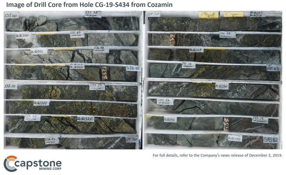 Figure 4 – Image of Drill Core from Hole CG-19-S434. Coarse grained, high grade chalcopyrite mineralization along with a positive copper-silver correlation underpins high copper and silver recoveries. Image of drill core from hole CG-19-S434 from Capstone's Cozamin Mine. Coarse grained, high grade chalcopyrite mineralization along with a positive copper-silver correlation underpins high copper and silver recoveries. For full details refer to the December 2, 2019 news release: Capstone Intercepts 20m of 2.2% Cu Including 5m of 5.3% Cu: Exploration Program Pointing to Higher Grades and Wider Intercepts than in Current Reserve. (CNW Group/Capstone Mining Corp.)