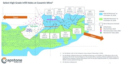 Figure 1 – Select High Grade Infill Holes at Cozamin Mine. Select high grade infill holes at Capstone's Cozamin Mine as reported in the December 2, 2019 news release: Capstone Intercepts 20m of 2.2% Cu Including 5m of 5.3% Cu: Exploration Program Pointing to Higher Grades and Wider Intercepts than in Current Reserve. (CNW Group/Capstone Mining Corp.)