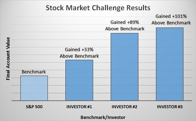 "Results from trading challenge described in the book ""Stock Market Investing for All: How To Beat Wall Street At Their Own Game"""