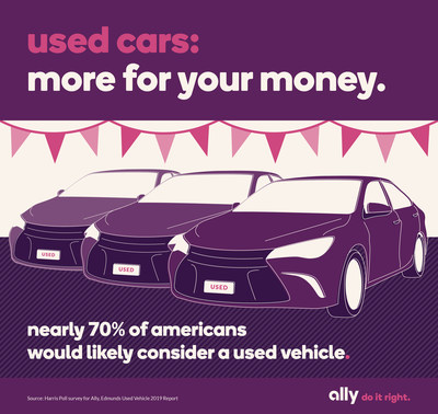 Nearly 70 percent of Americans (69%) would be likely to consider a used vehicle for their next auto purchase, according to a survey from Ally Financial conducted online by The Harris Poll among more than 2000 American adults.