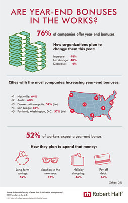 According to a Robert Half survey, 76% of companies offer year-end bonuses. Of those, 48% plan to increase these incentives this year. Check out the infographic for cities where organizations are most likely to increase bonuses, how employees plan to spend the extra money and more: https://www.roberthalf.com/blog/compensation-and-benefits/are-year-end-bonuses-in-the-works.