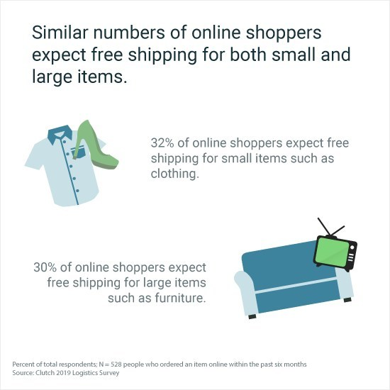 Similar numbers of online shoppers expect free shipping for large and small items