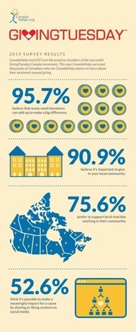 Small donations make a big difference. #GivingTuesdayCA (CNW Group/CanadaHelps)