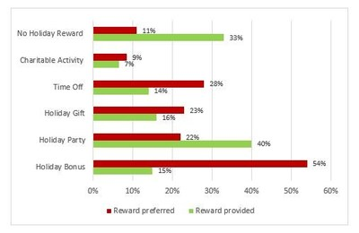 ADP Canada Study on Holiday Rewards (CNW Group/ADP Canada Co.)