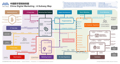 China Digital Marketing Subway Map 2019 by Miaozhen Systems