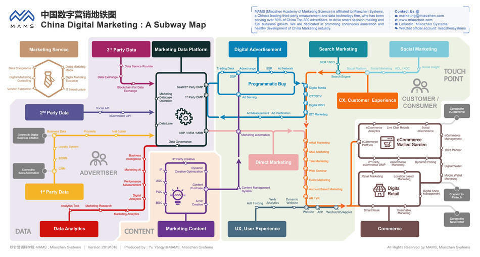 China Digital Marketing Subway Map 2019 by Miaozhen Systems