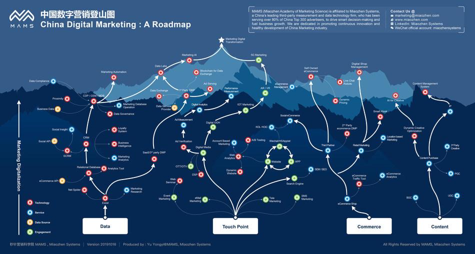 China Digital Marketing Roadmap 2019 by Miaozhen Systems
