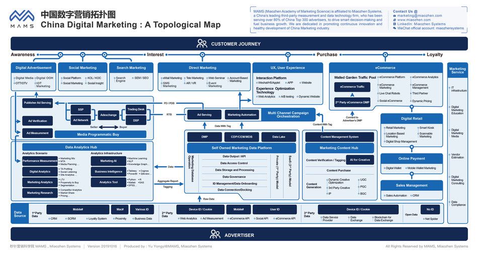 China Digital Marketing Topological Map 2019 by Miaozhen Systems