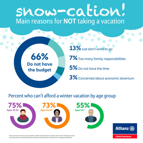 'Can't Afford It' - Main Reason Why Half of Canadians Won't Take a Winter Vacation This Year (CNW Group/Allianz Global Assistance Canada)