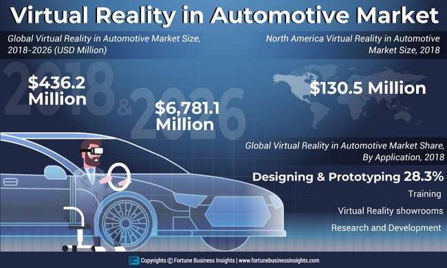 Virtual Reality in Automotive Market Analysis, Insights and Forecast, 2015-2026