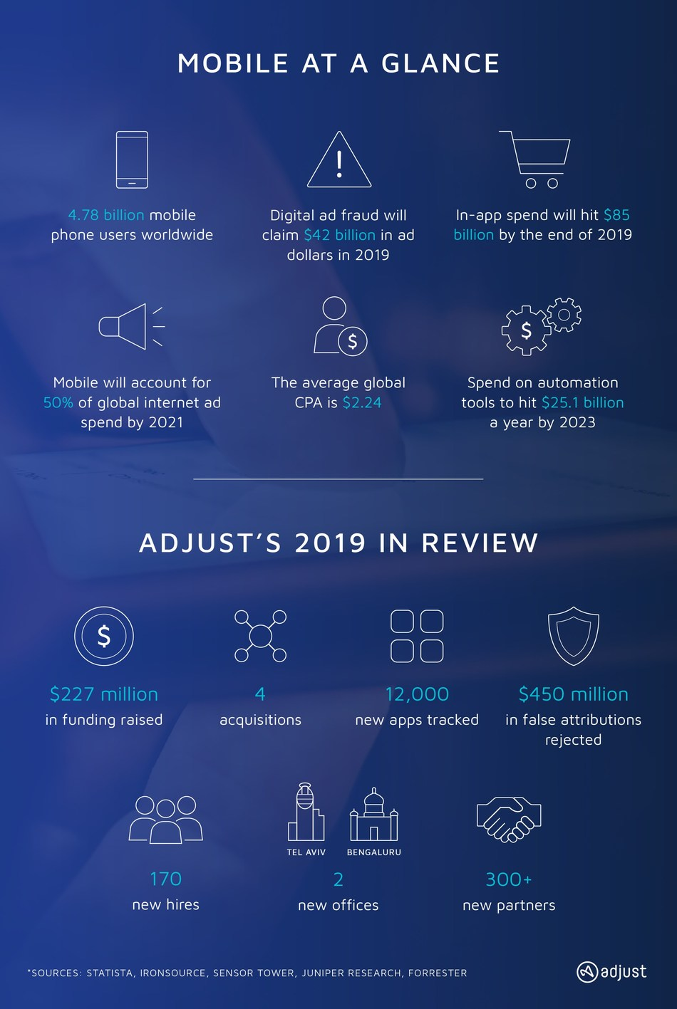 Adjust's 2019 in review infographic (PRNewsfoto/Adjust GmbH)