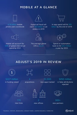 Adjust Simplifies Campaign Management and Combats Fraud Amid Soaring Mobile Ad Spend in 2019