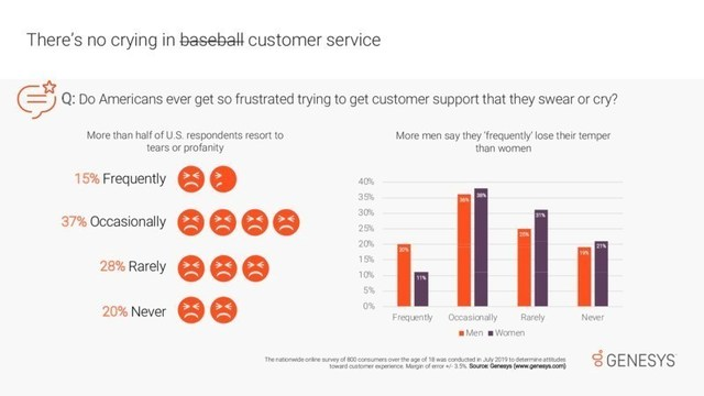 Genesys research finds that when customer support frustrations run high, more than half of U.S. consumers surveyed swear or even cry.