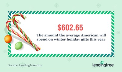 LendingTree's 2019 Holiday Spending Survey: Average American to Spend $602.65 on Gifts This Holiday Season