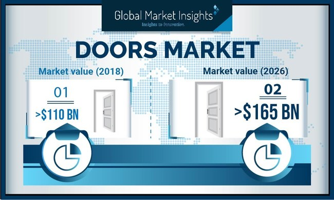 Doors Market size is estimated to surpass USD $165 billion by 2026, according to a new research report by Global Market Insights, Inc.