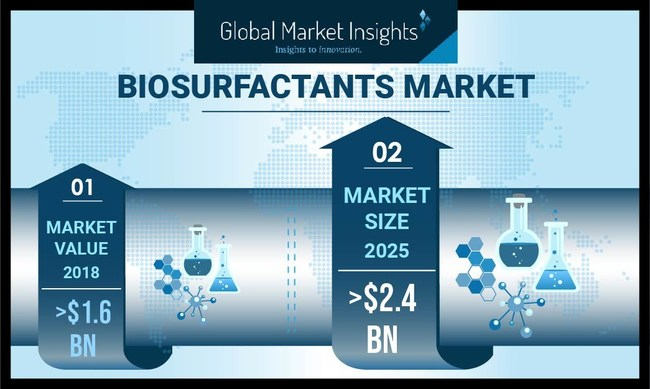 Biosurfactants Market revenue is expected to register more than 5.6% CAGR up to 2025 as growing concerns towards human health safety will fuel the industry growth.