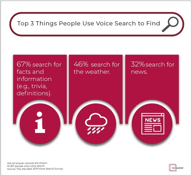 Top 3 things people use voice search to find