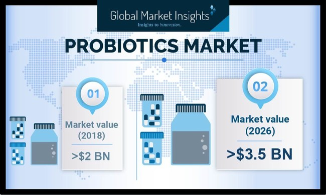 Probiotics Market value is expected to achieve over 7% CAGR up to 2026 as rising awareness on potential benefits of probiotic strains will fuel the industry demand.