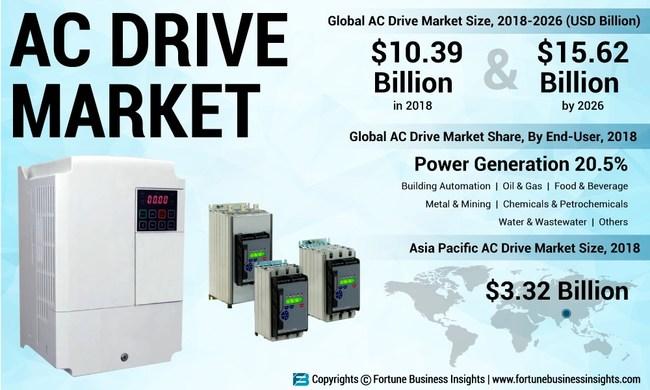 AC Drive Market Analysis (USD Billion), Insights and Forecast, 2015-2026