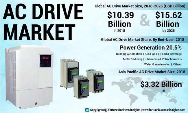 AC Drive Market Analysis (USD Billion), Insights and Forecast, 2015-2026