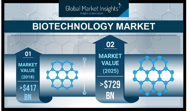 Biotechnology Market revenue is projected to register over 8% CAGR up to 2025, propelled by innovations in biotechnology sector and growing demand for advanced bio-based solutions.