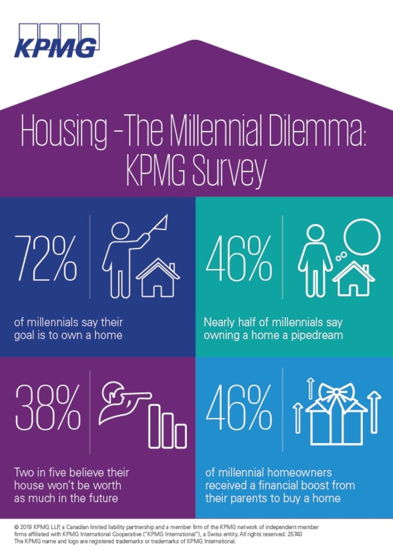Housing - The Millennial Dilemma: KPMG in Canada Survey (CNW Group/KPMG LLP)