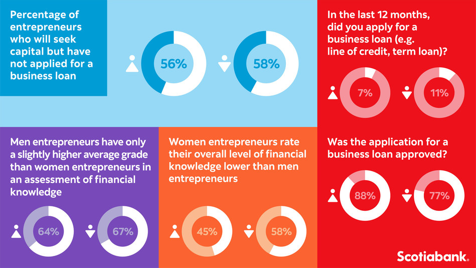Results from a survey of nearly 1,000 small business owners across Canada released today by Scotiabank on the first anniversary of The Scotiabank Women Initiative. (CNW Group/Scotiabank)