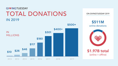 Millions of people around the globe celebrate generosity through giving, volunteering, and acts of kindness on GivingTuesday 2019. GivingTuesday's Data Collaborative estimates overall giving at nearly $2 billion in the U.S. alone.