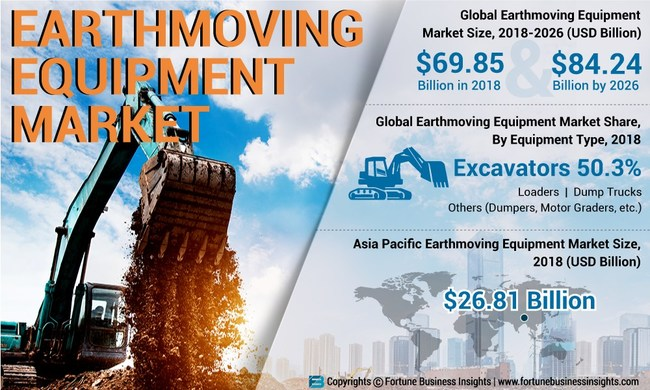 Earthmoving Equipment Market Analysis, Insights and Forecast, 2015-2026