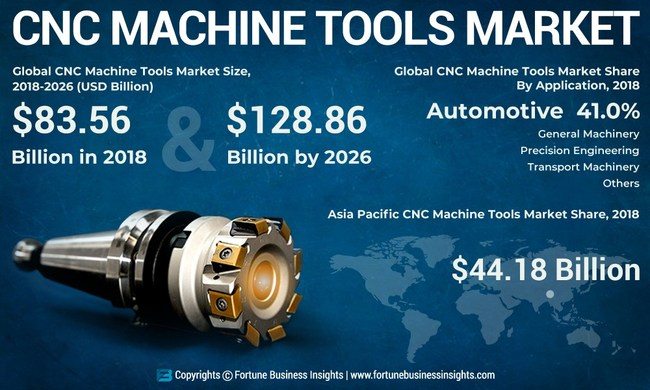 CNC Machine Tools Market Analysis, Insights and Forecast, 2015-2026