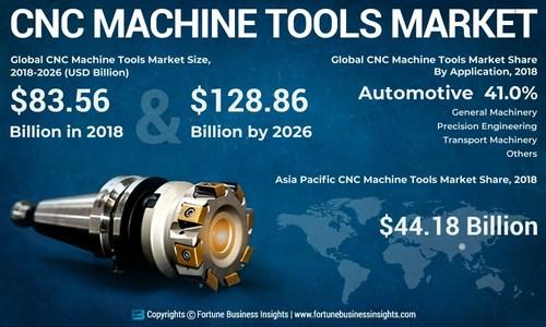 CNC Machine Tools Market Analysis, Insights and Forecast, 2015-2026