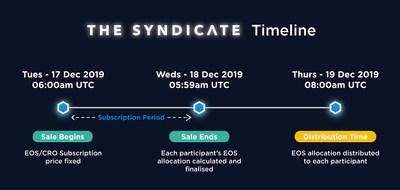 Listing event timeline.