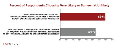 New Study Highlights Healthcare And Plan Priorities For Consumers