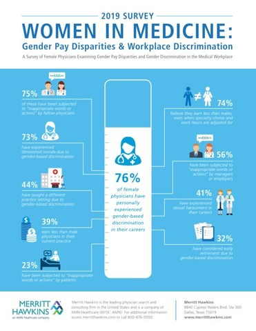 Over three quarters of female physicians have experienced income inequality that often starts with their first contracts or through other forms of gender-based discrimination, according to a new survey by Merritt Hawkins, the nation's leading physician search firm and a company of AMN Healthcare (NYSE: AMN).   A copy of the survey report may be accessed at www.merritthawkins.com.