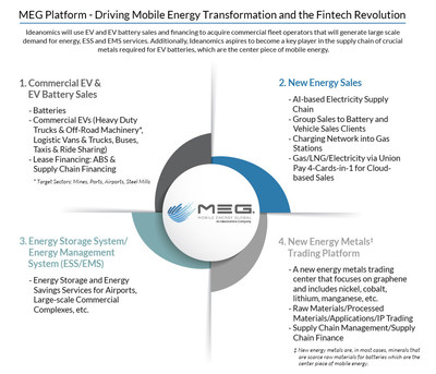 The 4 divisions of MEG: 1. Sales and Financing of EV and EV Batteries; 2. New Energy Sales; 3. Energy Storage and Energy Management solutions; 4. New Energy Metals Trading Platform.
