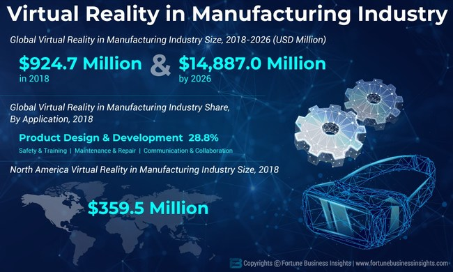 Virtual Reality in Manufacturing Industry Analysis, Insights and Forecast, 2015-2026