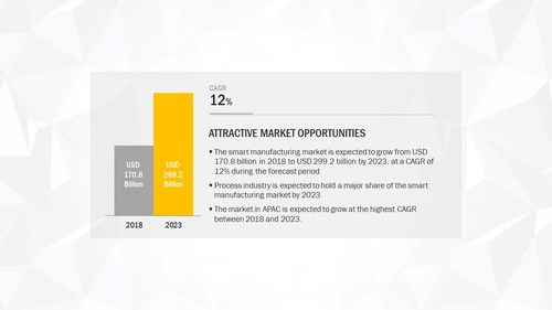 Attractive Opportunity in Smart Manufacturing Market