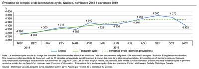 Évolution de l'emploi et de la tendance-cycle, Québec, novembre 2018 à novembre 2019 (Groupe CNW/Institut de la statistique du Québec)