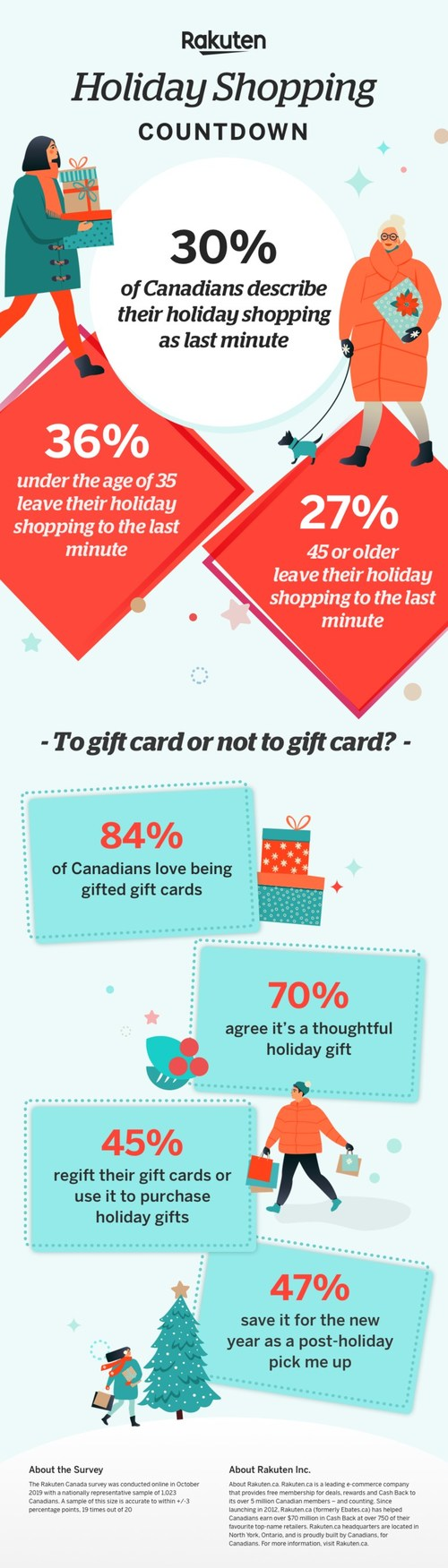Canadians' shopping habits amidst the countdown to the holidays (CNW Group/Rakuten.ca)
