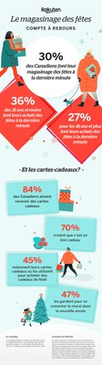 Les habitudes d'achat des Canadiens pendant le compte à rebours des fêtes (Groupe CNW/Rakuten.ca)