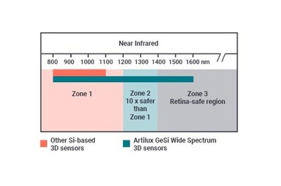 Artilux GeSi Wide Spectrum 3D sensor works at zone 2 and zone 3 to boost safety for consumers.
