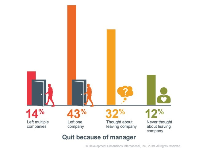 Percent of employees who leave their jobs because of their manager