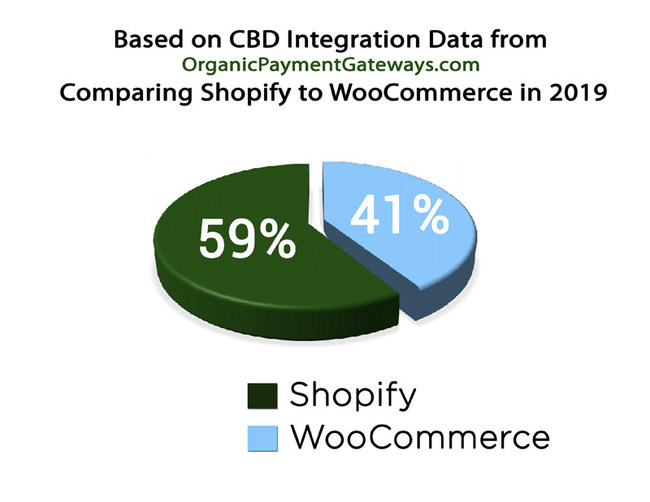 Based on CBD integration Data from OrganicPaymentGateways.com Comparing Shopify to WooCommerce in 2019