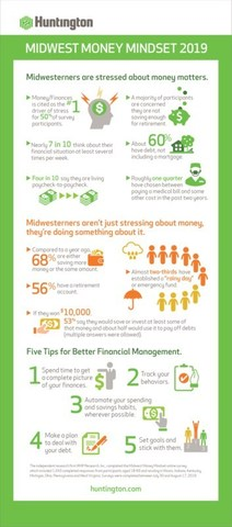 """Midwest Money Mindset"" survey is a barometer on financial wellness in the Midwest, America's heartland. The survey shows that many Midwesterners are taking action to address the concerns they have about their finances, according to a new survey that highlights both their concerns and importantly the steps they're taking to improve their financial health."