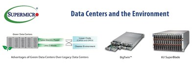 Supermicro Second Annual Green Data Center Report Finds Opportunity for Saving Millions in Energy Costs, and Reductions in E-Waste